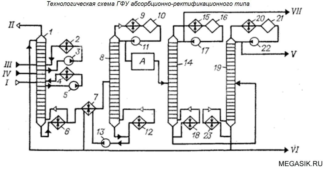 Технологическая схема ГФУ