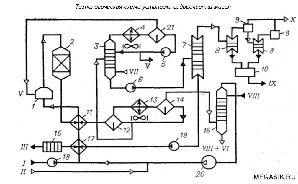 Технологическая схема блока