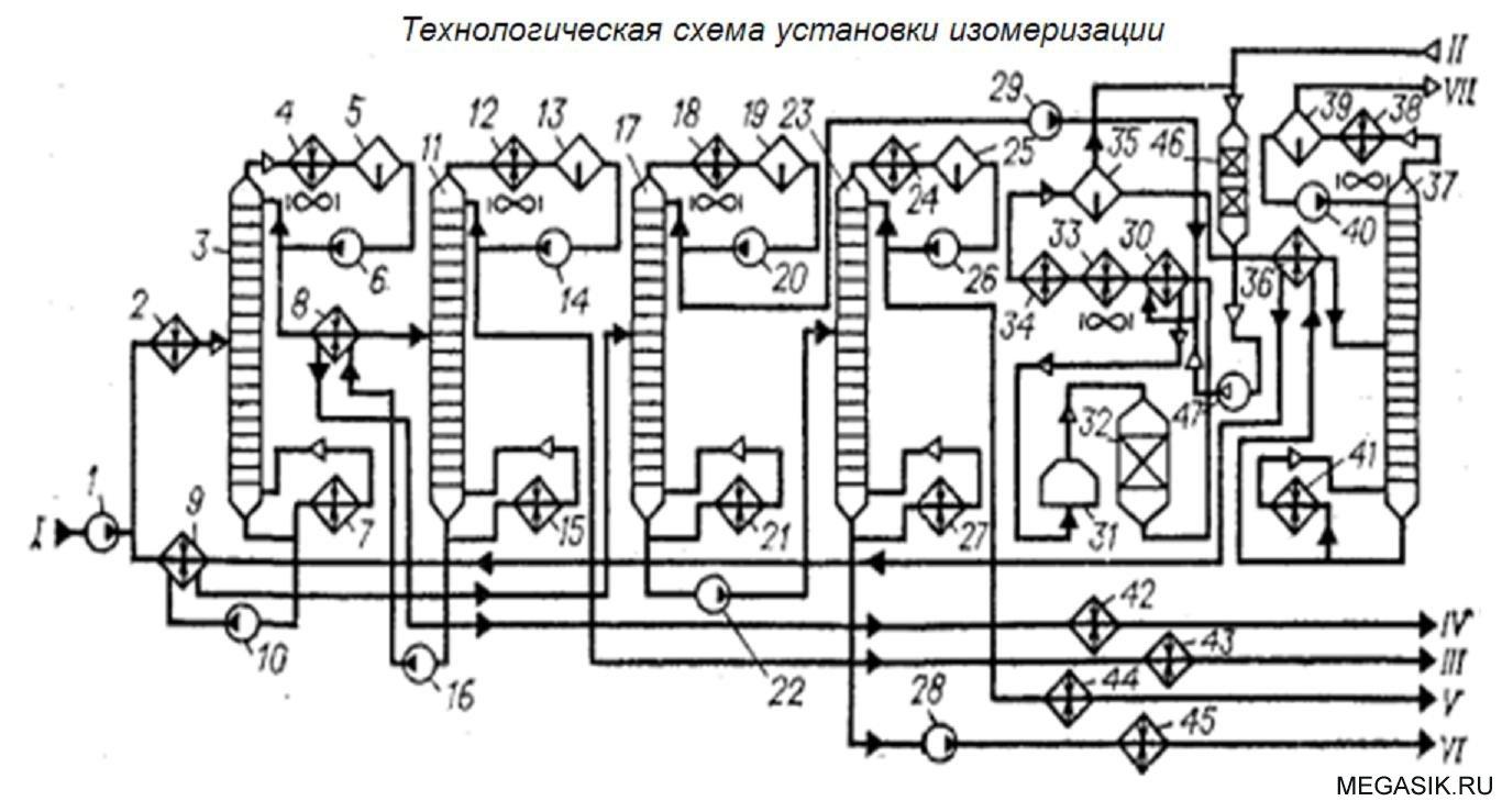 технологична схема