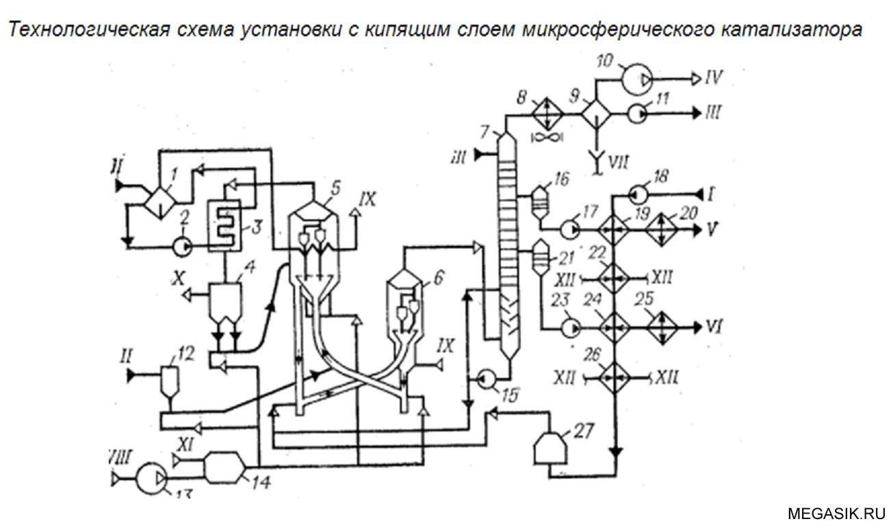 Схема установки каталитического крекинга фото 383