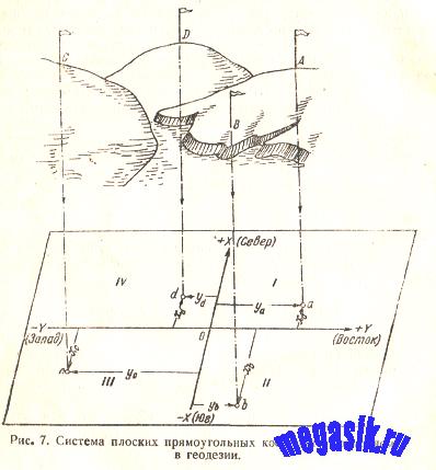 § 5. Понятие о прямоугольных координатах