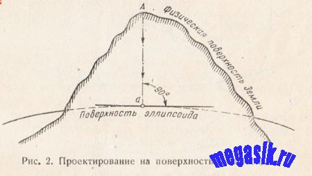 § 3. Характеристика положения точек земной поверхности. Географические  координаты. Высоты точек земкой поверхности