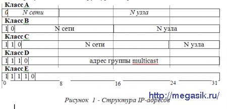 Лабораторная работа № 3 информатика и икт