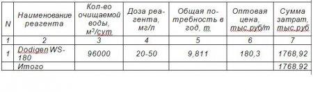 Определение затрат на реагенты