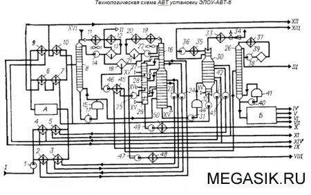 Технологическая схема АВТ