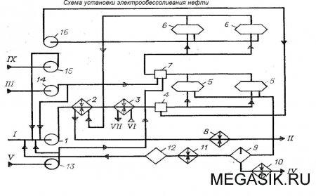 Технологическая схема отдельно стоящей ЭЛОУ