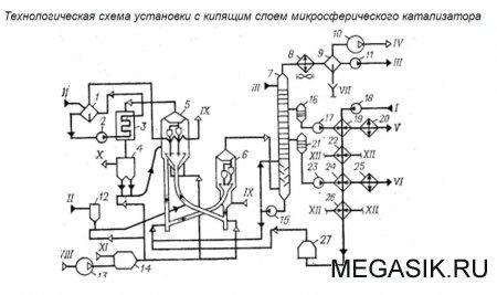 Технологическая схема установки каталитического крекинга с пылевидным катализатором